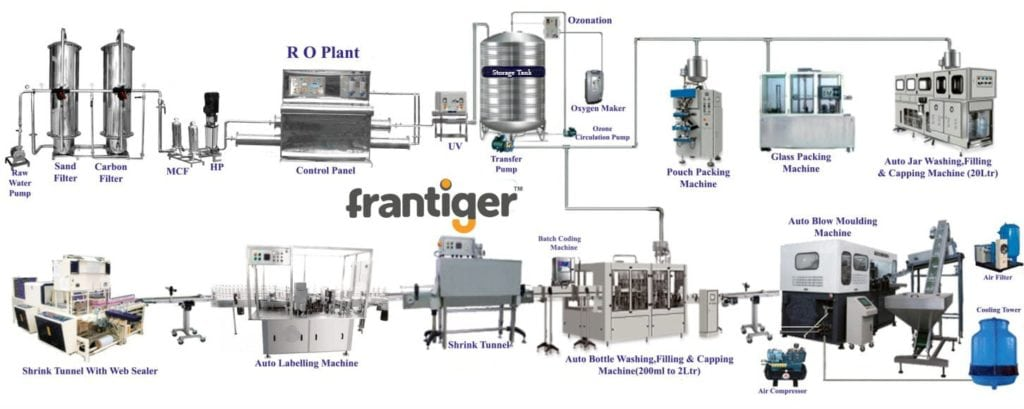 Schematic diagram of the Plant and Machinery